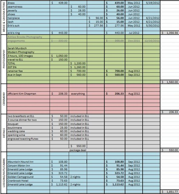 Site Or Spreadsheet For Tracking Saving For Wedding And