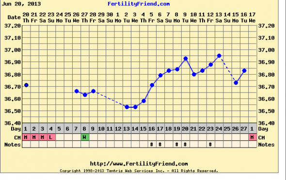 Help me understand my fertility friend chart not showing ovulation